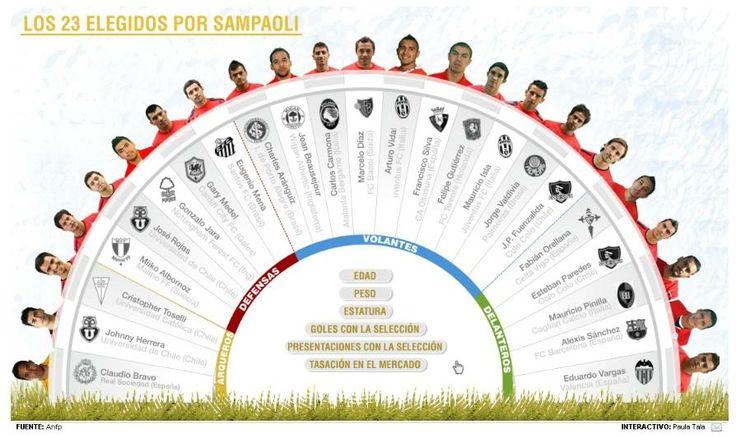 Revisa en nuestra imagen interactiva los detalles de los 23 elegidos por Sampaoli para enfrentar el Mundial #Brasil2014