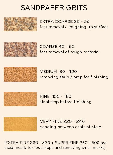 Sandpaper needs for any furniture redo!