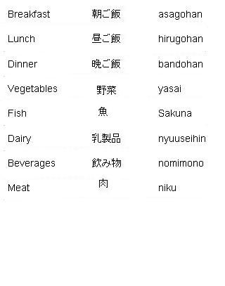 45 best japanese writing images on pinterest japanese language japanese words for meal times and food learn japanese httpwanelo m4hsunfo
