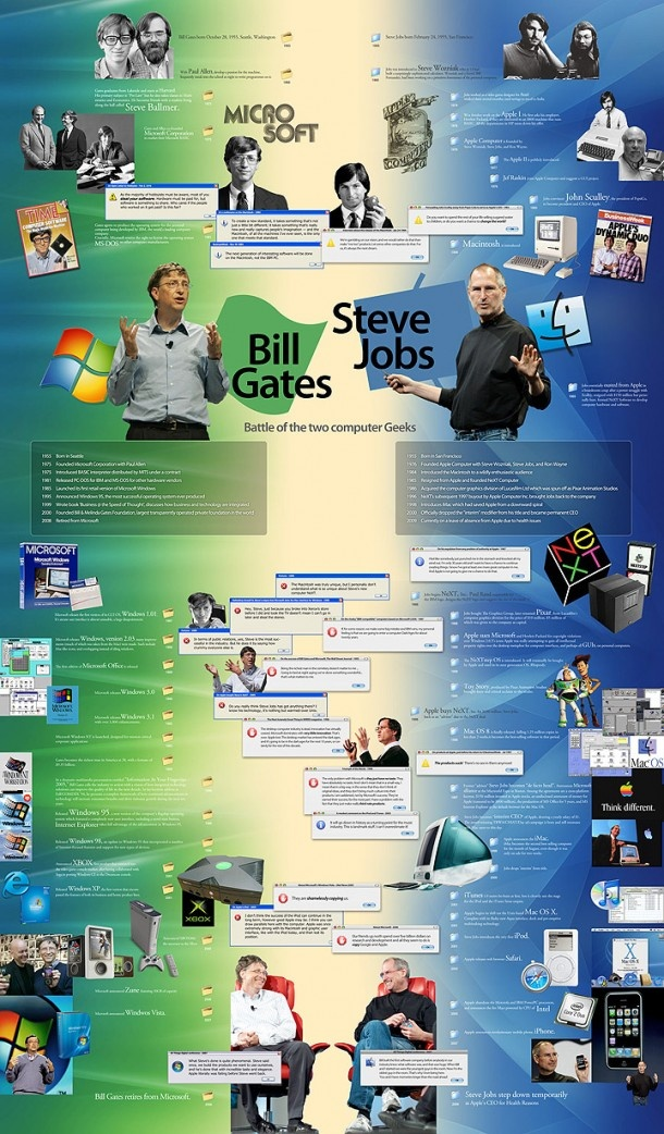 Bill Gates & Steve Jobs: Battle Of The Two Computer Geeks[INFOGRAPHIC]