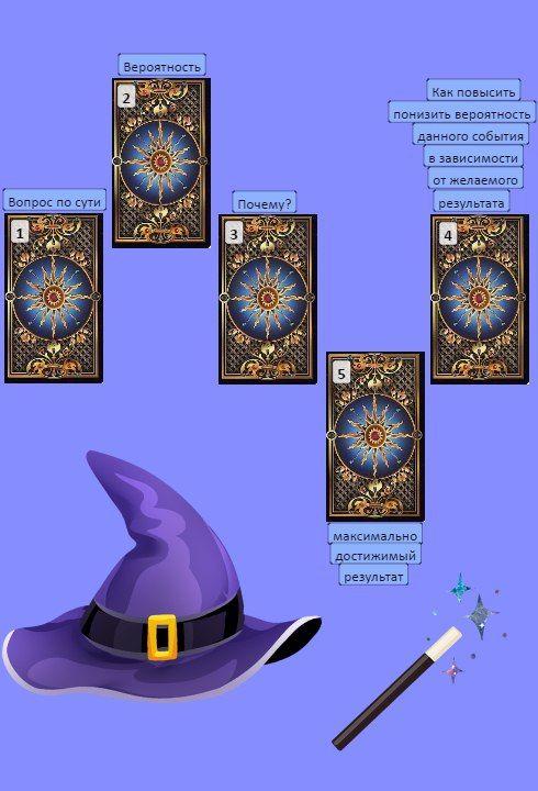 """Магическая мастерская """"Волшебные Сферы"""" Расклад на картах Таро бесплатно всего за 10 репостов или троих приглашенных друзей, вступивших в группу."""