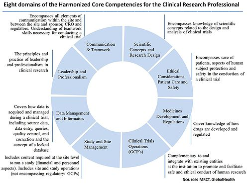 The  Best Clinical Research Ideas On   Randomized