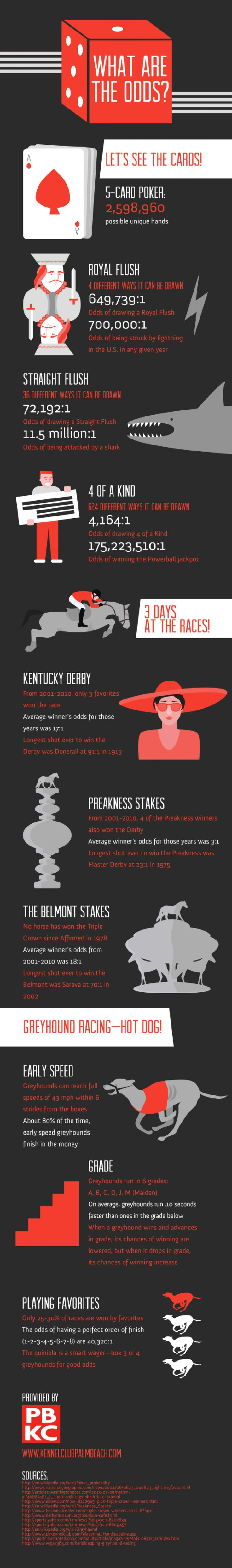What are the odds visually infographic unschooling