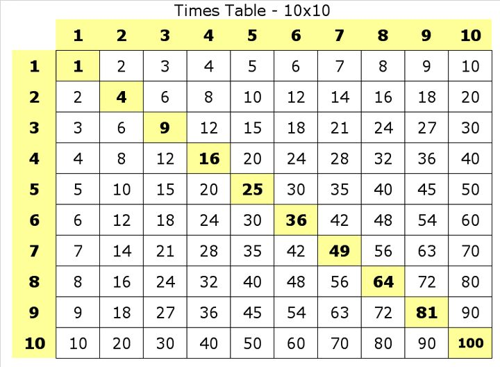 multiplication | Multiplication Table - 10x10
