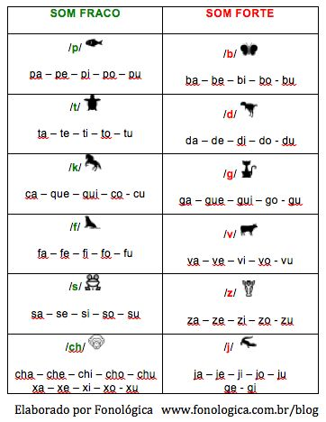 fonemas surdos e sonoros animais