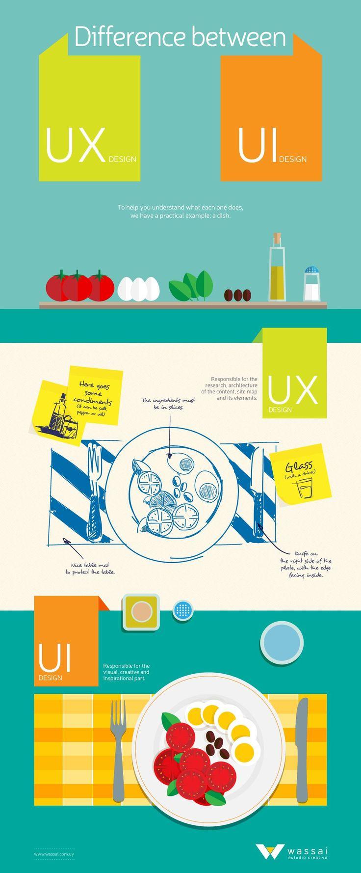 As metáforas usadas para dizer que UX é diferente de UI