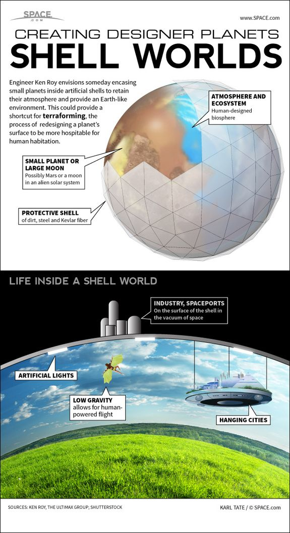 Shell-Enclosed Alien Planets Could be New Home for Humans. Infographic: how an engineer proposes to encase planets inside a shell