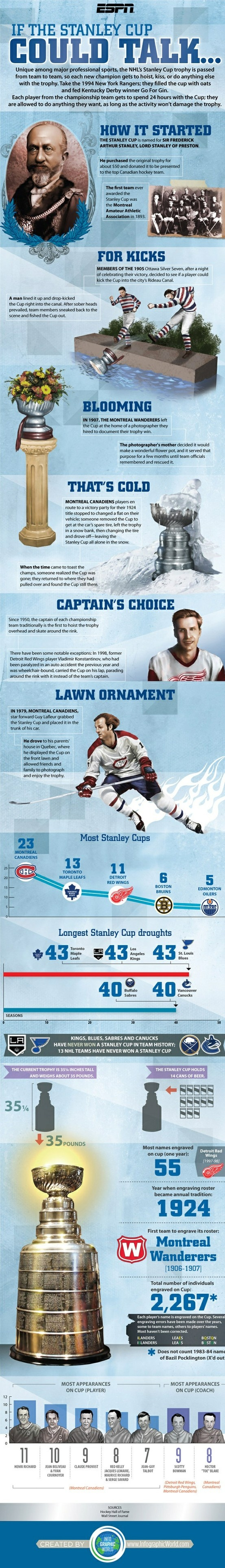 Not up to date, but it still has true facts about the Stanley Cup