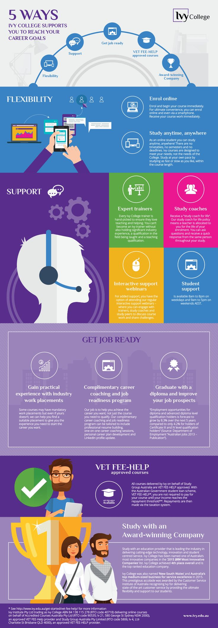 5 Ways Ivy College Supports You To Reach Your Career Goals #Infographic  What Are Your Career Goals