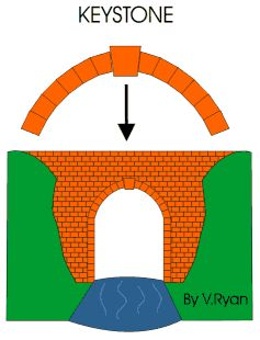 Typical Roman Stone Arch Construction