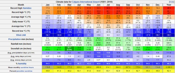 Climate Battle: Calgary vs Winnipeg (snow, warm, record, temperature) - Weather -Temperature, sun, sunlight, rain, hurricanes, tornadoes, climate, forecasts, humidity, heat, snow... - City-Data Forum