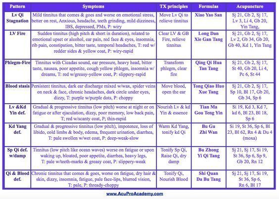 Tinnitus treatment #TinnitusTreatments