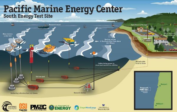 """6.23.14 - Ocean Wave Energy Provides Continuous Renewable Power - """"The Northwest National Marine Renewable Energy Center is seeking approval to build a test site about 5 miles off the Newport coast to study utility-scale wave energy devices.  The project hopes to support up to 20 megawatts of renewable electricity production, BOEM said.""""Ocean Wave Energy Provides Continuous Renewable Power- """""""