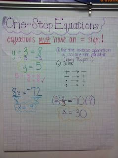 One step equations anchor chart