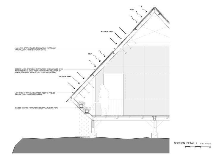 Bann Huay San Yaw- Post Disaster School / Vin Varavarn Architects
