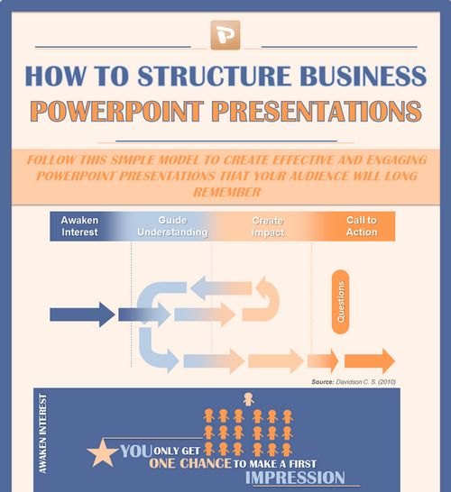 INFOGRAPHIC: How to Structure Business PowerPoint Presentations...