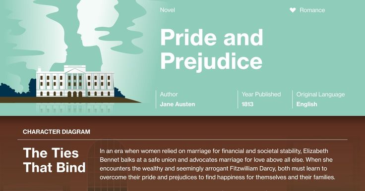 an analysis of a novel the pride and the prejudice by jane austen Relationships of reality[an analysis of marriages present in jane austen's pride and prejudice] bridgette griffith eng - 243 july 26, 200.