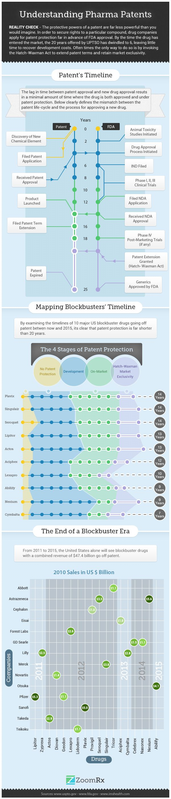Understanding Pharma Patents - Licensing. Great example of the patent timeline for the pharma industry. | Pharma | Pinterest | Infographic, Intellectual proper…