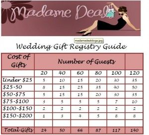 What To Include On Your Wedding Registry