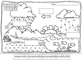 This is a hand-out worksheet I could use and help the students fill in so they would have a diagram of the water cycle to look at. KR