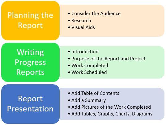 engineering-progress-reports-writing.png (537×406)