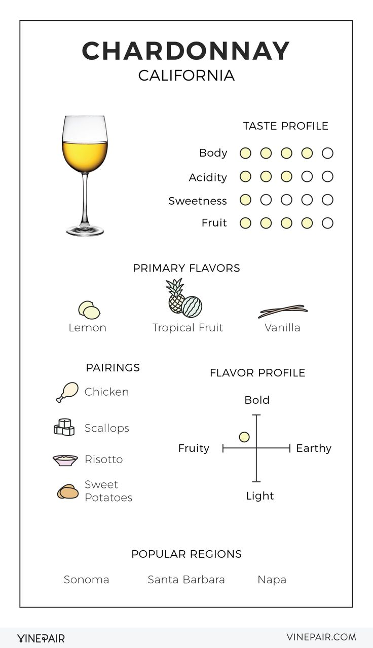 An Illustrated Guide to California Chardonnay