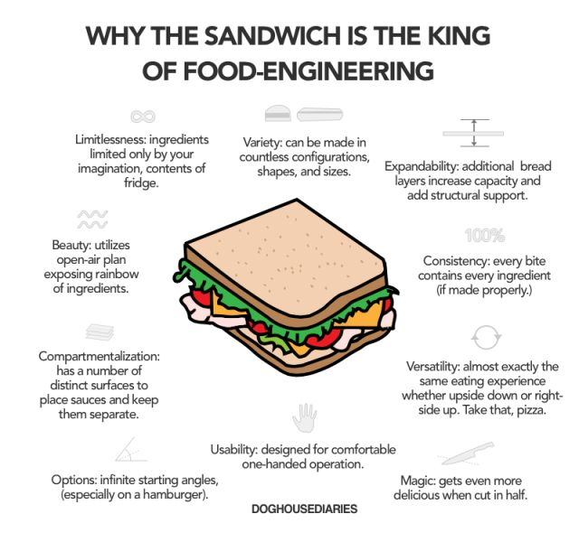 Why the Sandwich is the King of Food-Engineering