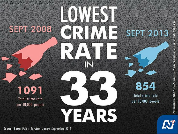 Lowest Crime Rate in 33 Years