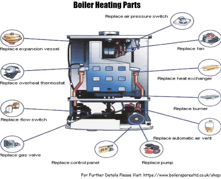 Boiler Heating an Effective Heating System in UK