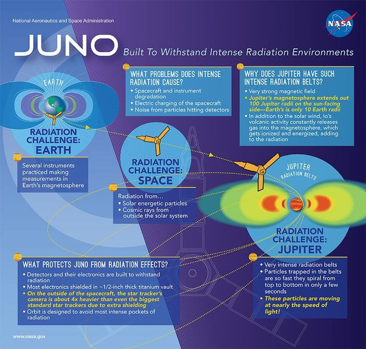 Why NASA's Juno Jupiter orbiter is a big deal