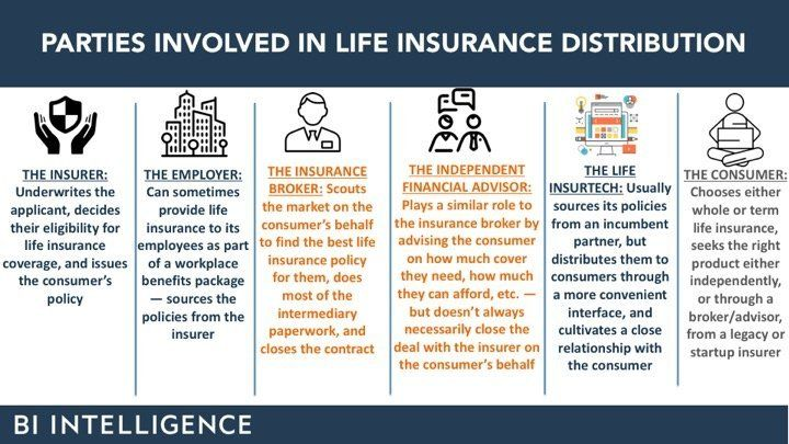Future Of Life Insurance Industry Insurtech Trends In 2018