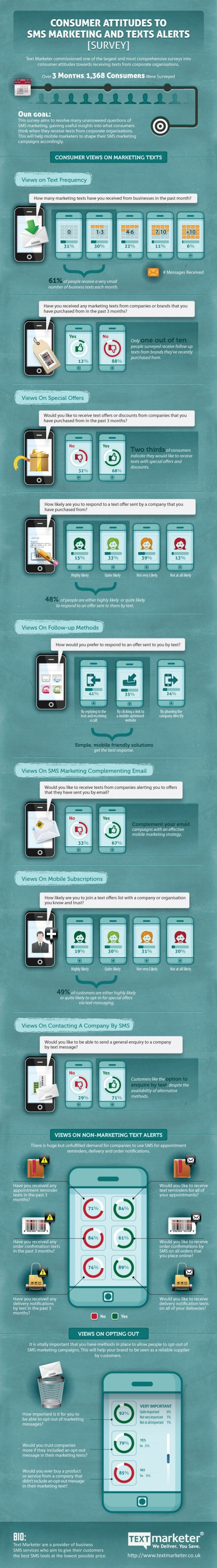 Consumer attitudes to sms marketing and texts alerts [infographic]