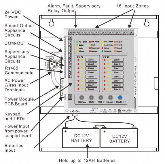 Fire alarm control panel button and led indication. #