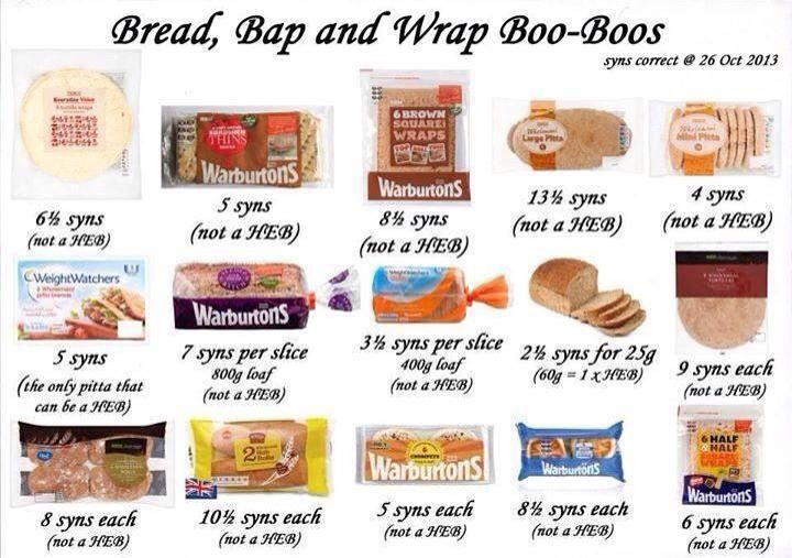 Bread, Pitta, crumpet syn values