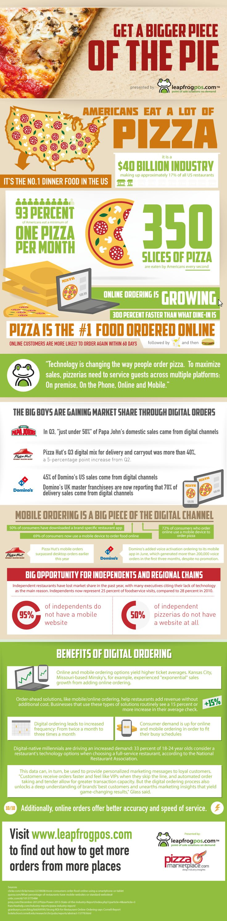 Get a Bigger Piece of the Pie #infographic #Pizza #Food