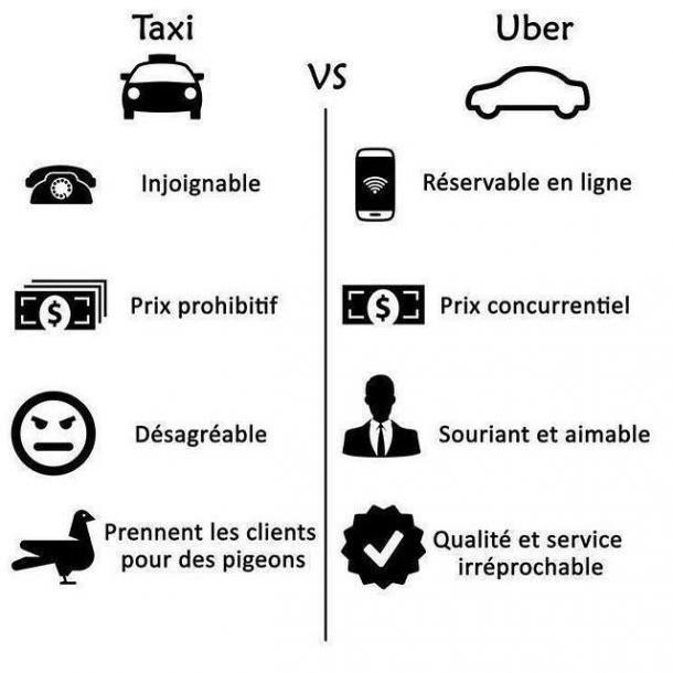 Taxi contre uber - 2064 hits