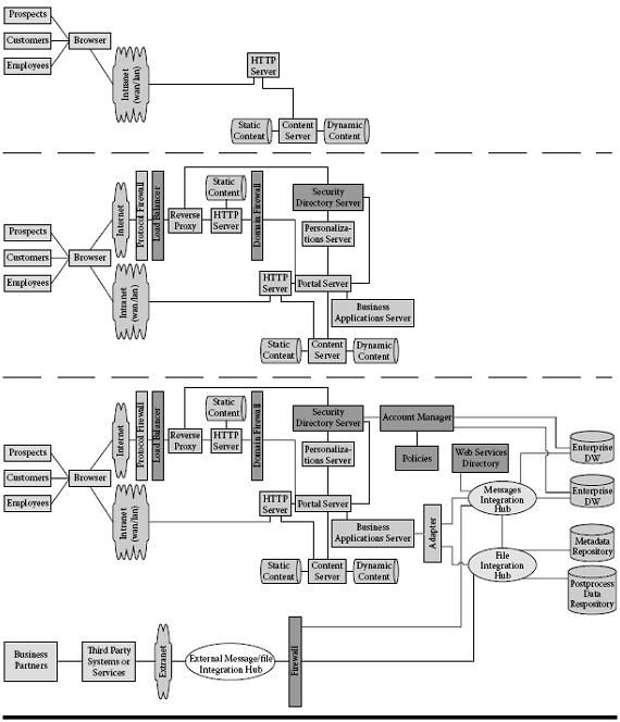 71 best Enterprise Architecture images on Pinterest Enterprise - copy blueprint information architecture