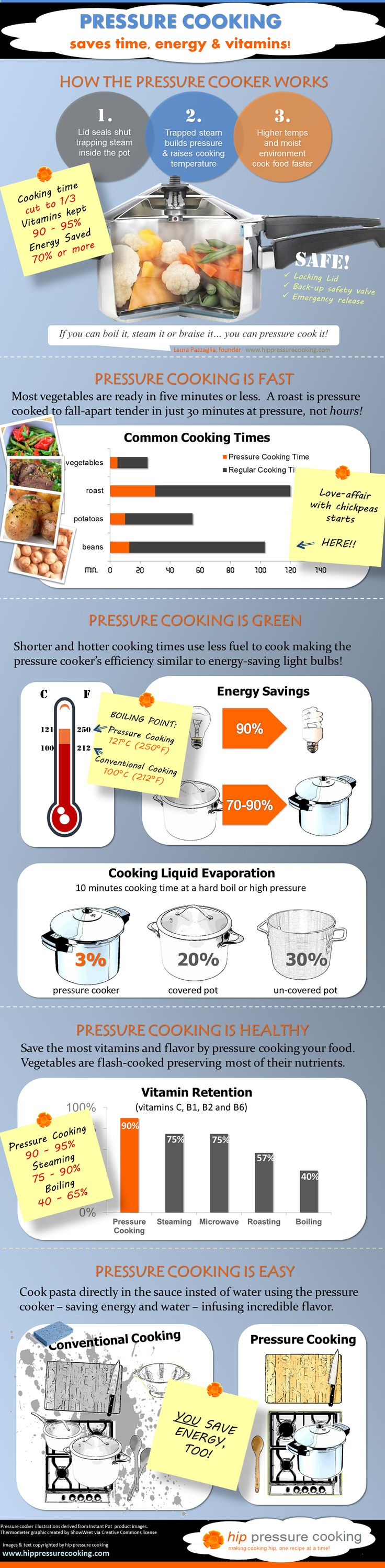 Why pressure cooking is AWESOME!! (please share with the un-enlightened)