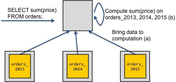 How to Build Your Distributed Database