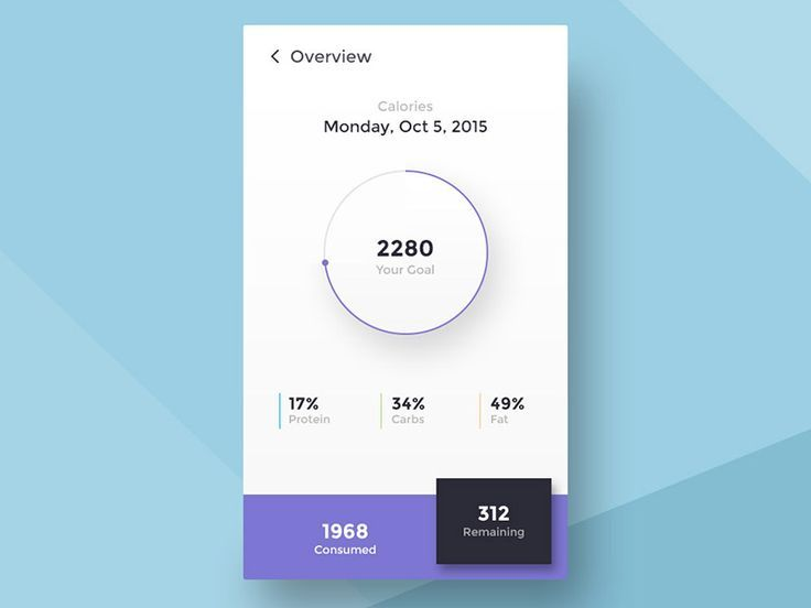 Dribbble - Calories Calculator by Angelika Omer. If you like UX, design, or design thinking, check out theuxblog.com
