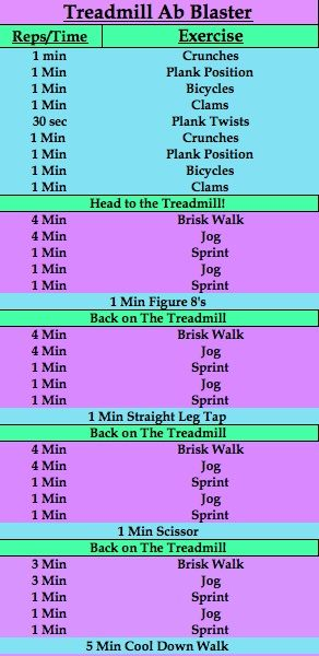 Treadmill Ab Blaster workout, a workout I made from modifying yesterdays lower body Shredmill Workout.