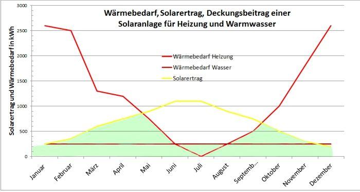Wärmebedarf und Ertrag einer Solarthermie Anlage einmal ins Verhältnis gesetzt.  #Infografik #Solarthermie
