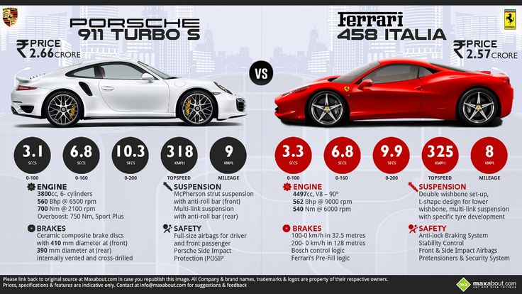 porsche 911 turbo s vs ferrari 458 italia maxabout autos pinterest fer. Black Bedroom Furniture Sets. Home Design Ideas