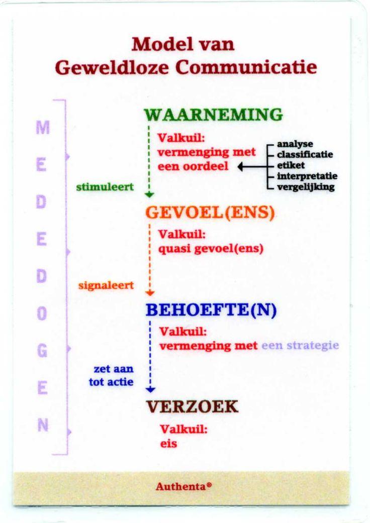 Model van Geweldloze Communicatie (Rosenberg). Hiermee kan het conflictmodel ook in verband worden gebracht.