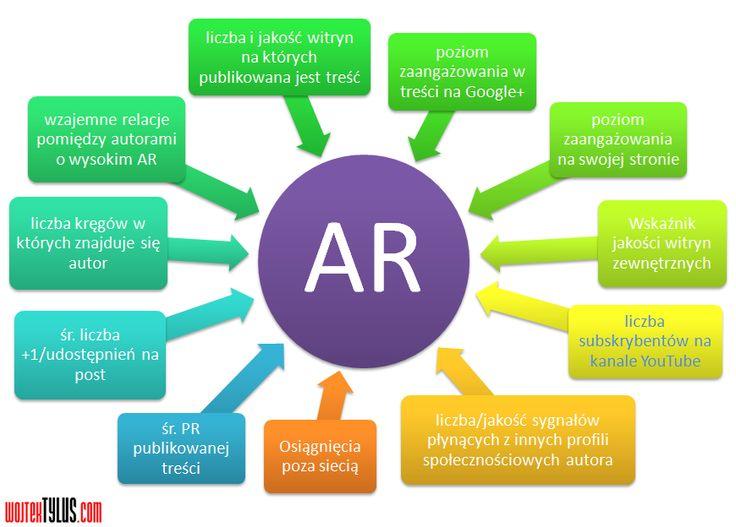 Czynniki wpływające na AuthorRank || #google #socialmedia #infographics #authorank || http://wojtektylus.com/czynniki-wplywajace-na-authorrank/