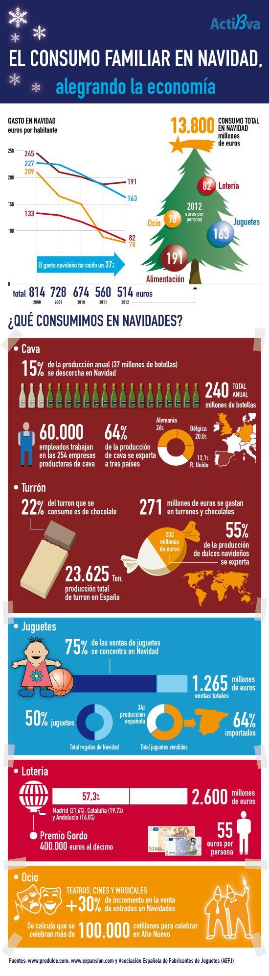 El consumo familiar en Navidades (España) #infografia