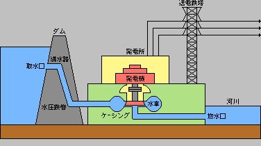 waterpower_structure.gif (376×210)