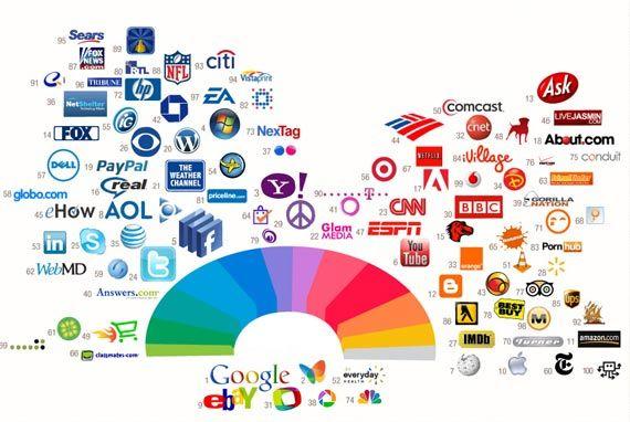 internet logo colorsLogo Design, Web Brand, Logo Colors, Most Popular, Social Media, Graphics Design, Colors Wheels, Blog, Infographic