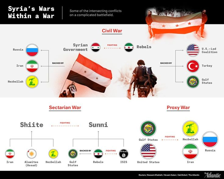 """{   THE SYRIAN CIVIL WAR: WHAT?   } #TheAtlantic ...... """"The Syrian war looks different depending on which protagonists you focus on. This graphic shows just a few ways to look at it.""""......"""