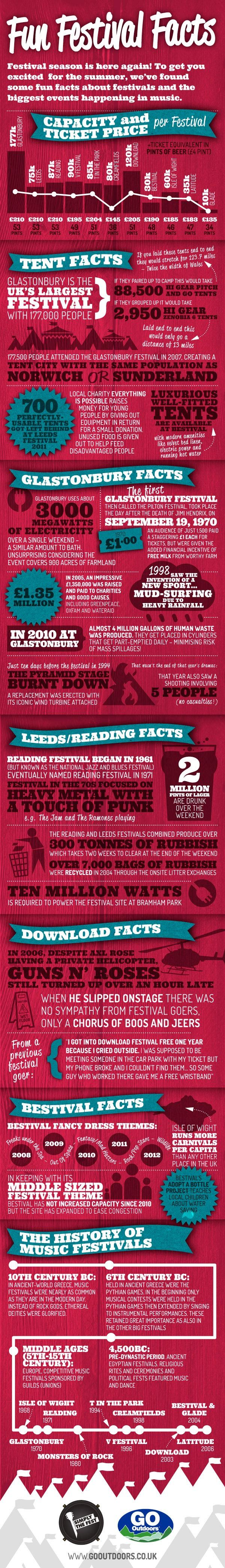 #INFOgraphic > UK Festival Highlights: Go Outdoors have compiled this infographic giving us a snap shot of the biggest music festivals in the UK, as well as a timeline on how it all started. Have a look at capacity, attendance and installation statistics nicely blended with  interesting facts and highlights.  > http://infographicsmania.com/uk-festival-highlights/